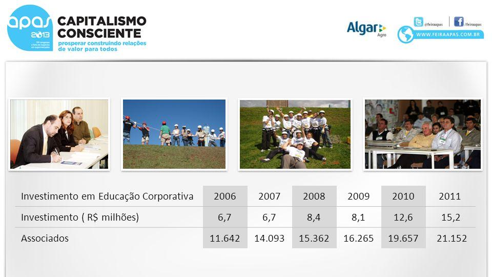 Investimento em Educação Corporativa20062007200820092010 2011 Investimento ( R$ milhões)6,7 8,48,112,6 15,2 Associados11.64214.09315.36216.26519.657 2