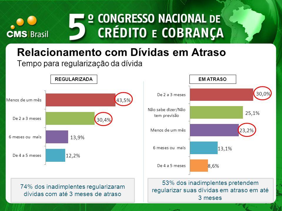 Relacionamento com Dívidas em Atraso Tempo para regularização da dívida 53% dos inadimplentes pretendem regularizar suas dívidas em atraso em até 3 me