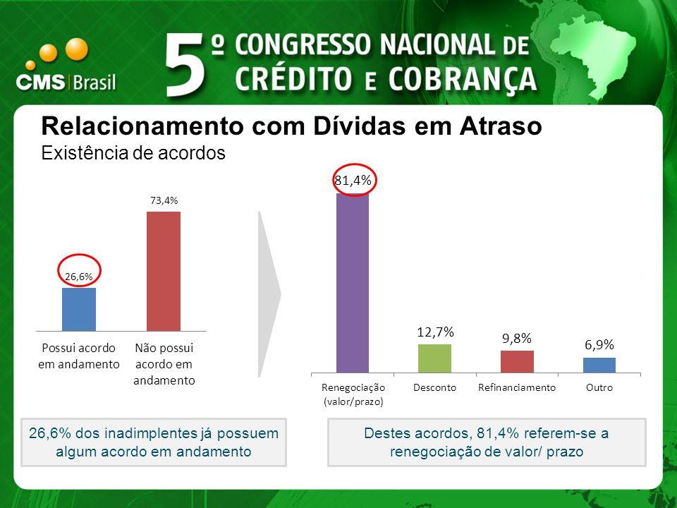 Relacionamento com Dívidas em Atraso Existência de acordos 26,6% dos inadimplentes já possuem algum acordo em andamento Destes acordos, 81,4% referem-