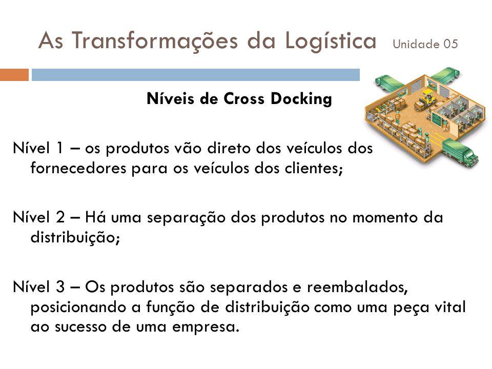 As Transformações da Logística Unidade 05 Níveis de Cross Docking Nível 1 – os produtos vão direto dos veículos dos fornecedores para os veículos dos