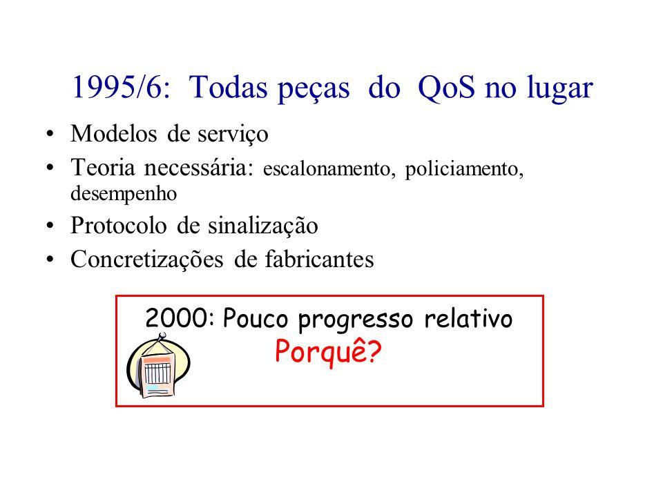 1995/6: Todas peças do QoS no lugar Modelos de serviço Teoria necessária: escalonamento, policiamento, desempenho Protocolo de sinalização Concretizaç