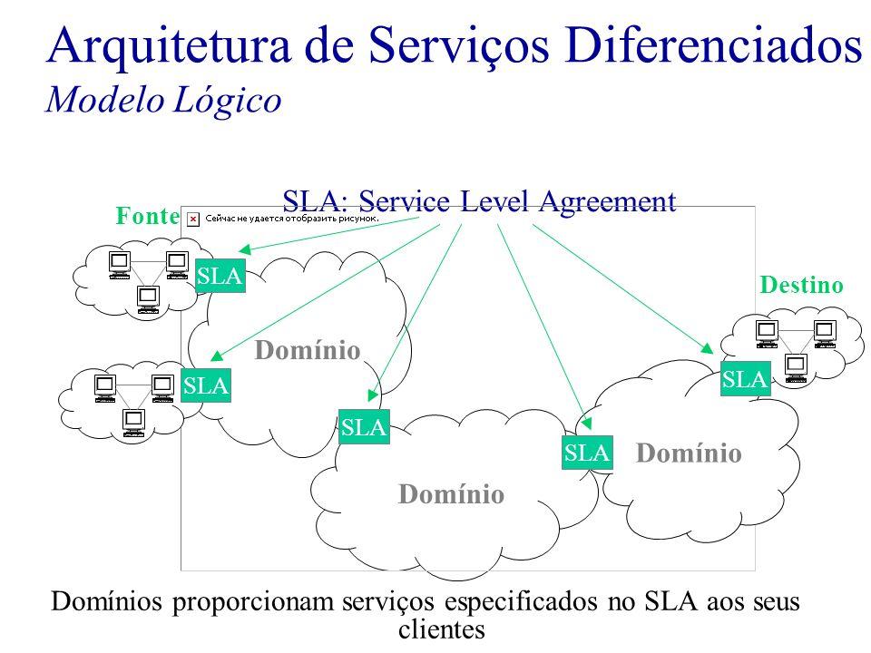 Domínios proporcionam serviços especificados no SLA aos seus clientes SLA: Service Level Agreement SLA Domínio Fonte Destino Arquitetura de Serviços D
