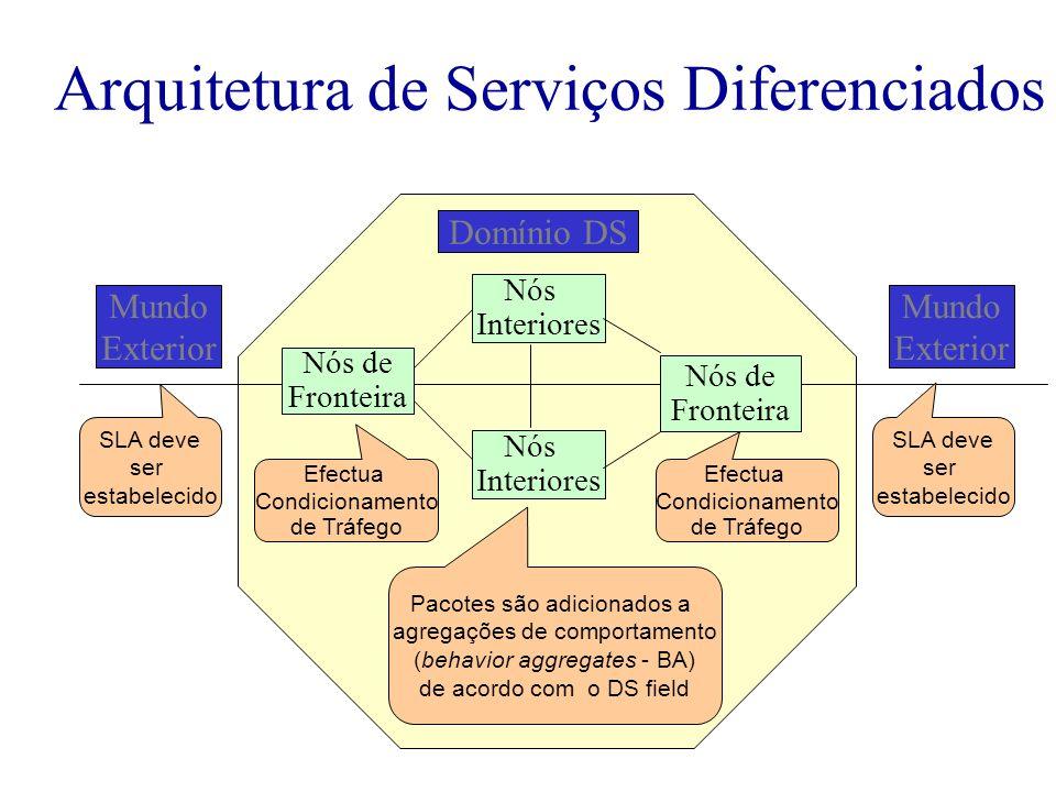Arquitetura de Serviços Diferenciados Domínio DS Nós Interiores Nós de Fronteira Nós Interiores Nós de Fronteira Efectua Condicionamento de Tráfego Ef