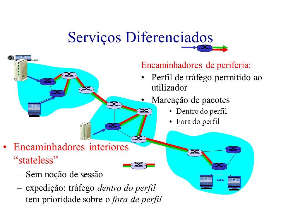 Serviços Diferenciados Encaminhadores de periferia: Perfil de tráfego permitido ao utilizador Marcação de pacotes Dentro do perfil Fora do perfil Enca