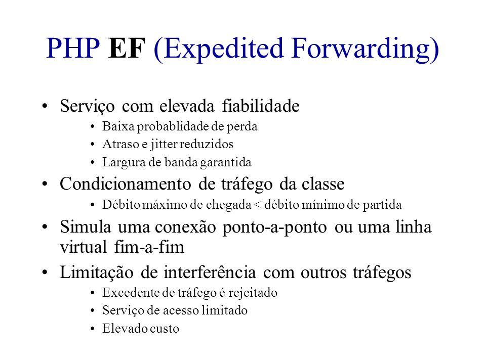 PHP EF (Expedited Forwarding) Serviço com elevada fiabilidade Baixa probablidade de perda Atraso e jitter reduzidos Largura de banda garantida Condici