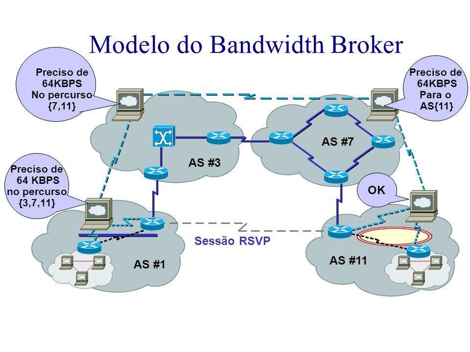 Modelo do Bandwidth Broker Preciso de 64 KBPS no percurso {3,7,11} AS #1 AS #3 AS #7 AS #11 Preciso de 64KBPS Para o AS{11} OK Sessão RSVP Preciso de