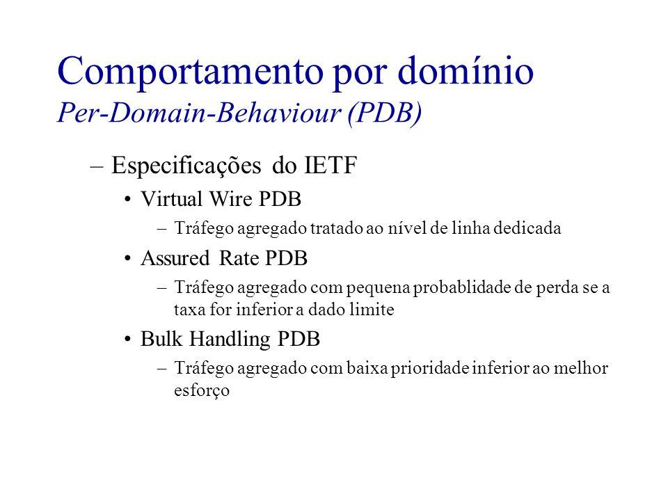 Comportamento por domínio Per-Domain-Behaviour (PDB) –Especificações do IETF Virtual Wire PDB –Tráfego agregado tratado ao nível de linha dedicada Ass