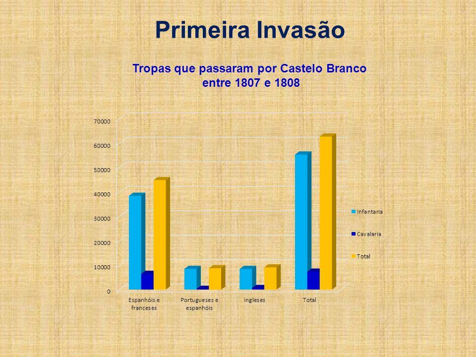 Primeira Invasão Tropas que passaram por Castelo Branco entre 1807 e 1808