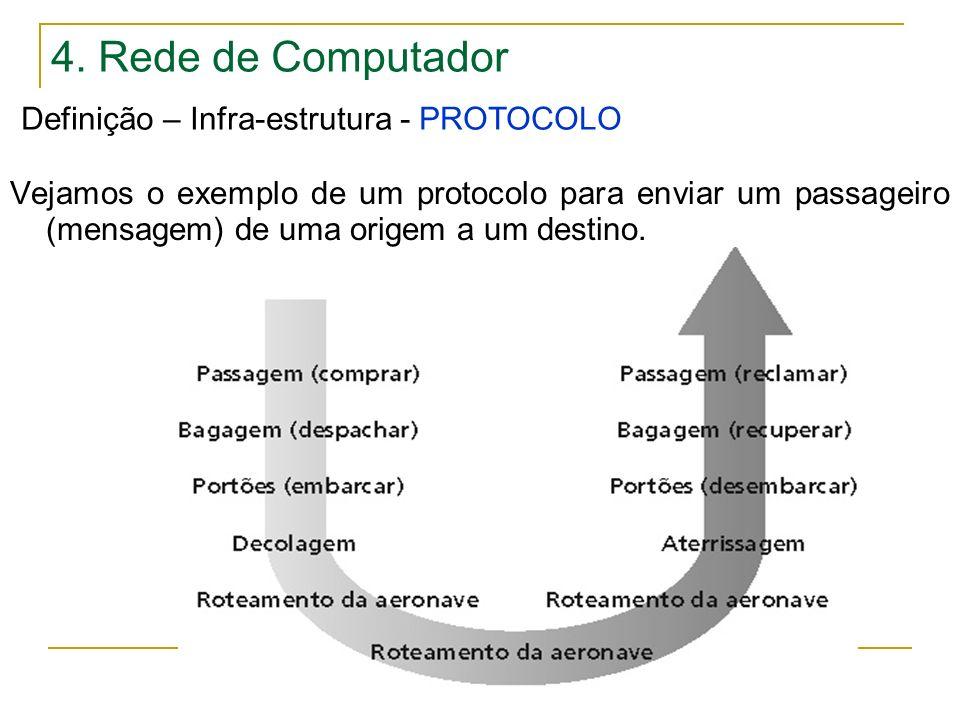 4. Rede de Computador Definição – Infra-estrutura - PROTOCOLO Vejamos o exemplo de um protocolo para enviar um passageiro (mensagem) de uma origem a u