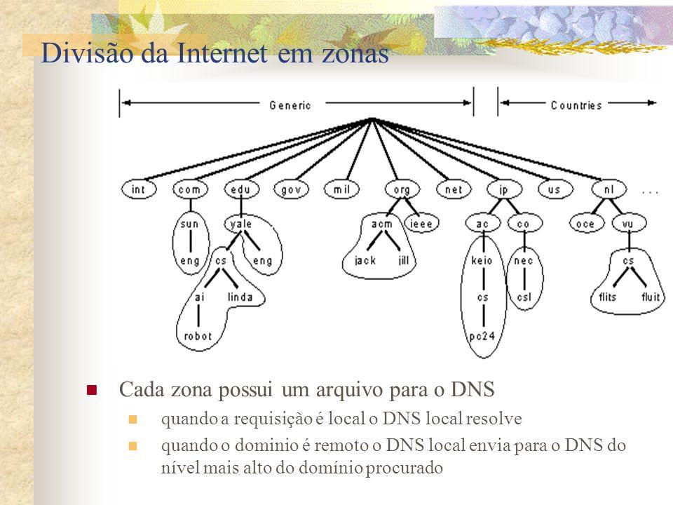 Divisão da Internet em zonas Cada zona possui um arquivo para o DNS quando a requisição é local o DNS local resolve quando o dominio é remoto o DNS lo