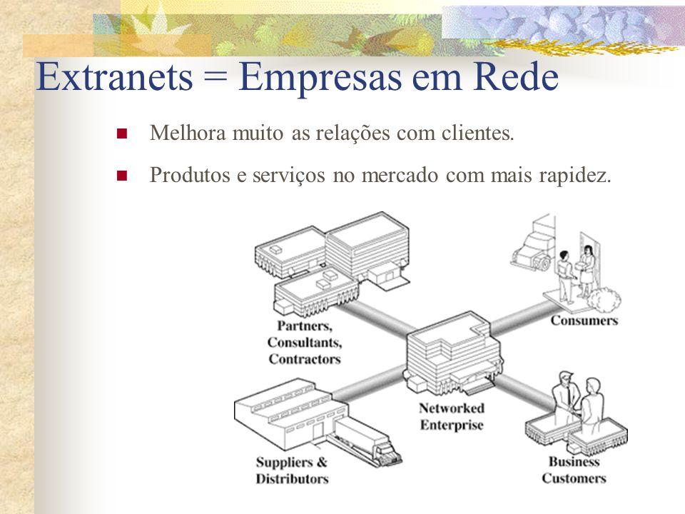 Extranets = Empresas em Rede Melhora muito as relações com clientes. Produtos e serviços no mercado com mais rapidez.