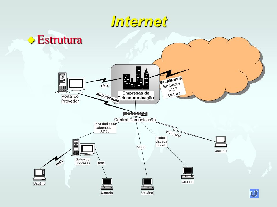 Internet u Estrutura