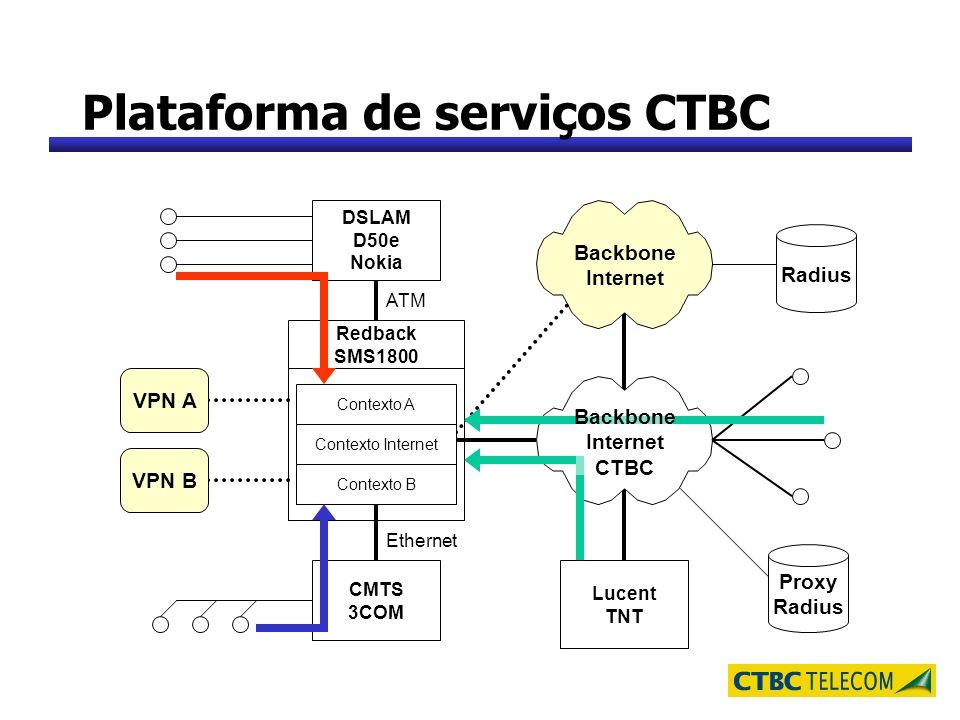 Plataforma de serviços CTBC Lucent TNT Backbone Internet ATM Ethernet DSLAM D50e Nokia CMTS 3COM VPN A VPN B Contexto A Backbone Internet CTBC Redback