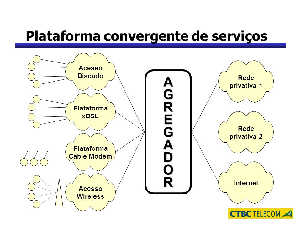 Plataforma convergente de serviços ? Rede privativa 2 Acesso Discado Plataforma xDSL Plataforma Cable Modem Acesso Wireless Rede privativa 1 Internet