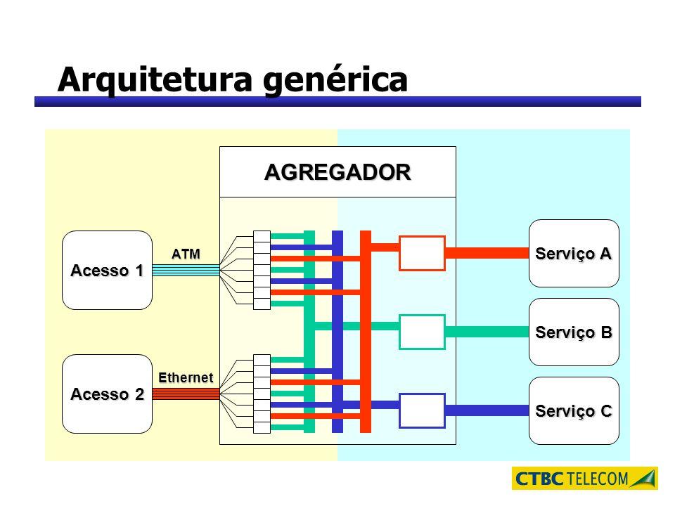 Arquitetura genérica AGREGADOR Acesso 1 Acesso 2 ATM Ethernet Serviço A Serviço B Serviço C