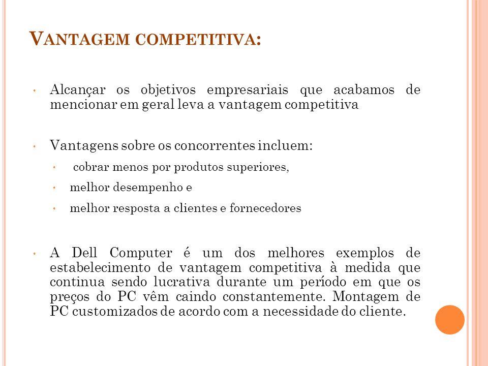 V ANTAGEM COMPETITIVA : Alcançar os objetivos empresariais que acabamos de mencionar em geral leva a vantagem competitiva Vantagens sobre os concorren
