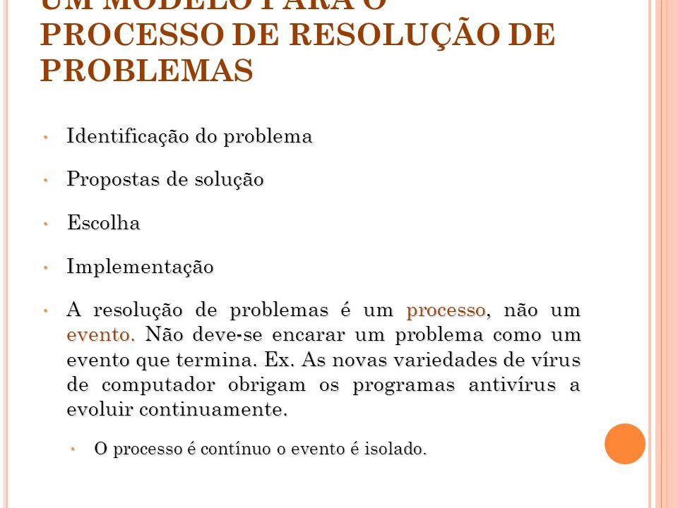 UM MODELO PARA O PROCESSO DE RESOLUÇÃO DE PROBLEMAS Identificação do problema Identificação do problema Propostas de solução Propostas de solução Esco