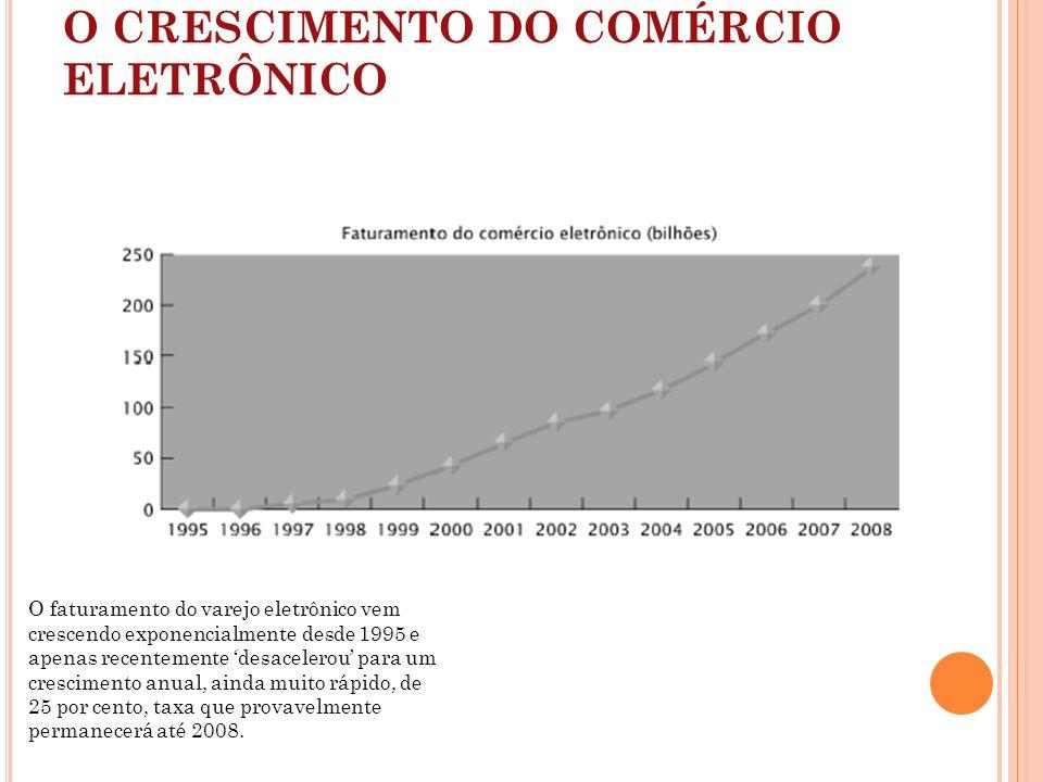 O CRESCIMENTO DO COMÉRCIO ELETRÔNICO O faturamento do varejo eletrônico vem crescendo exponencialmente desde 1995 e apenas recentemente desacelerou pa