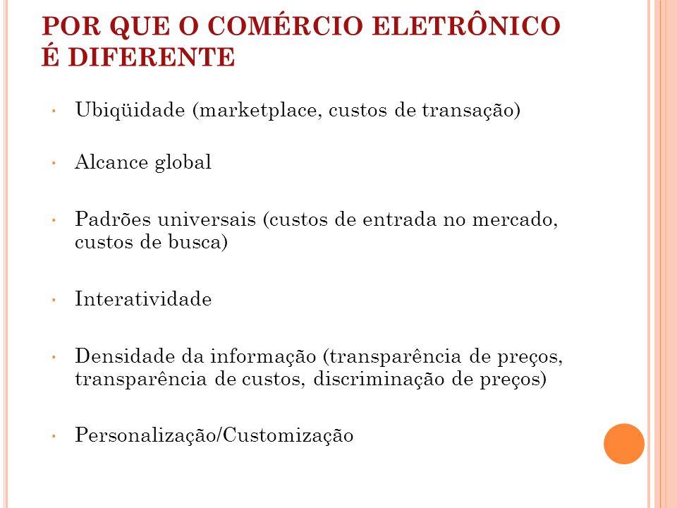 POR QUE O COMÉRCIO ELETRÔNICO É DIFERENTE Ubiqüidade (marketplace, custos de transação) Alcance global Padrões universais (custos de entrada no mercad