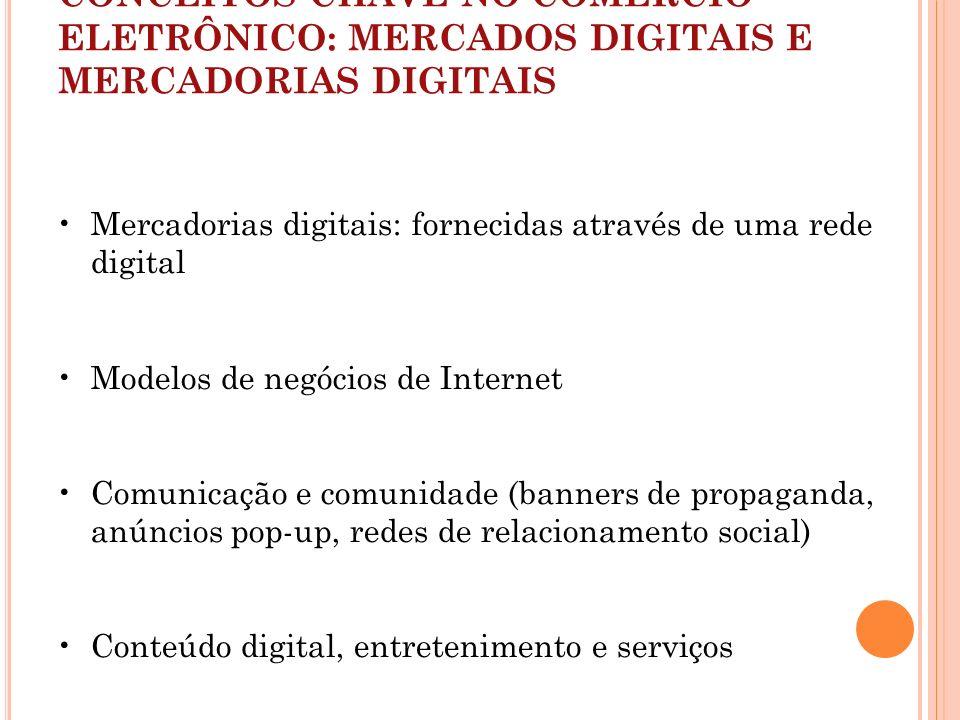 Mercadorias digitais: fornecidas através de uma rede digital Modelos de negócios de Internet Comunicação e comunidade (banners de propaganda, anúncios