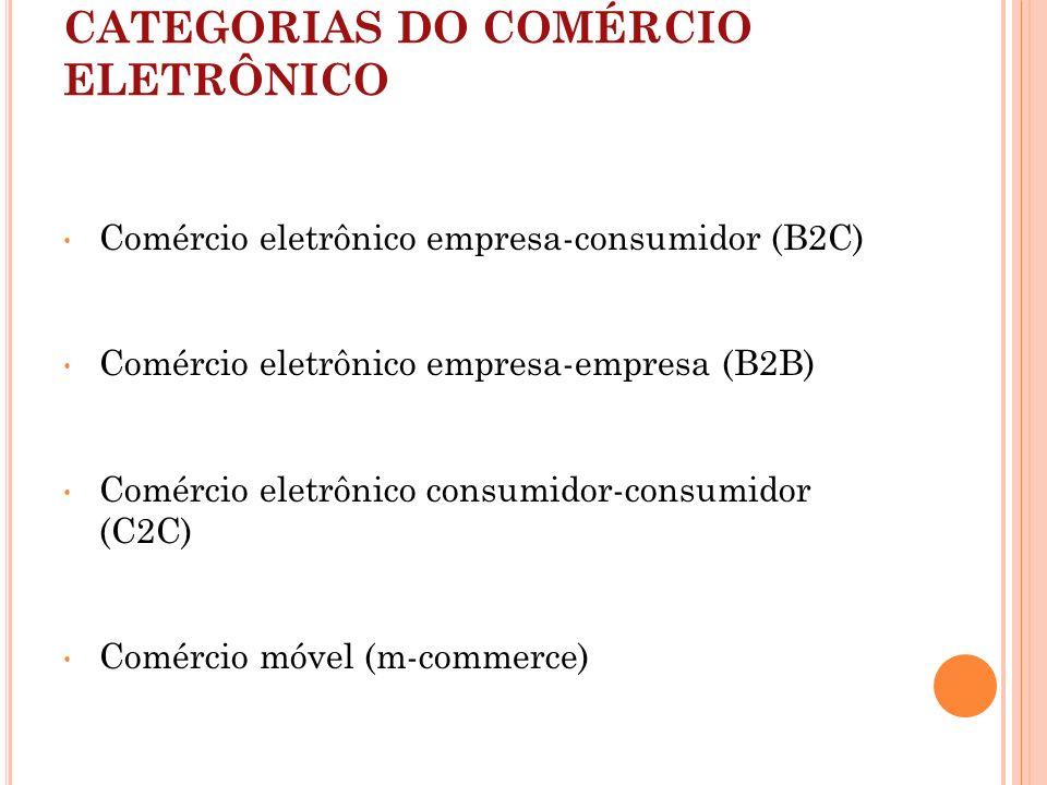 CATEGORIAS DO COMÉRCIO ELETRÔNICO Comércio eletrônico empresa-consumidor (B2C) Comércio eletrônico empresa-empresa (B2B) Comércio eletrônico consumido