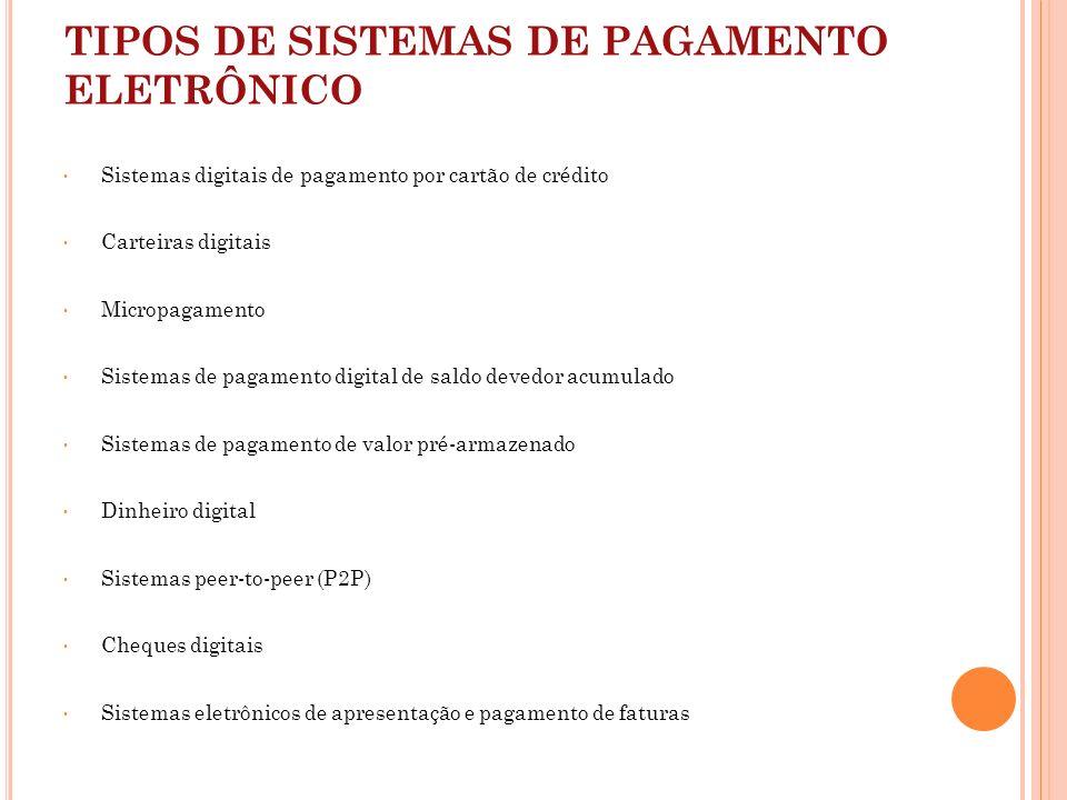TIPOS DE SISTEMAS DE PAGAMENTO ELETRÔNICO Sistemas digitais de pagamento por cartão de crédito Carteiras digitais Micropagamento Sistemas de pagamento