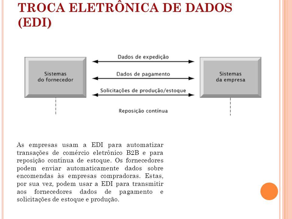 ) TROCA ELETRÔNICA DE DADOS (EDI) As empresas usam a EDI para automatizar transações de comércio eletrônico B2B e para reposição contínua de estoque.