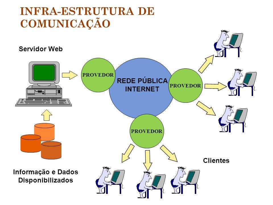 INFRA-ESTRUTURA DE COMUNICAÇÃO Servidor Web Informação e Dados Disponibilizados REDE PÚBLICA INTERNET PROVEDOR Clientes