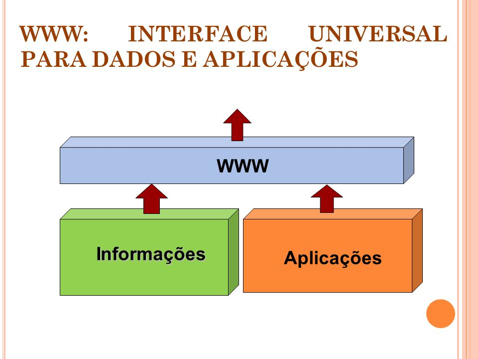 WWW: INTERFACE UNIVERSAL PARA DADOS E APLICAÇÕES Informações Aplicações WWW