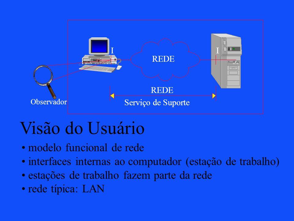 Visão do Usuário modelo funcional de rede interfaces internas ao computador (estação de trabalho) estações de trabalho fazem parte da rede rede típica