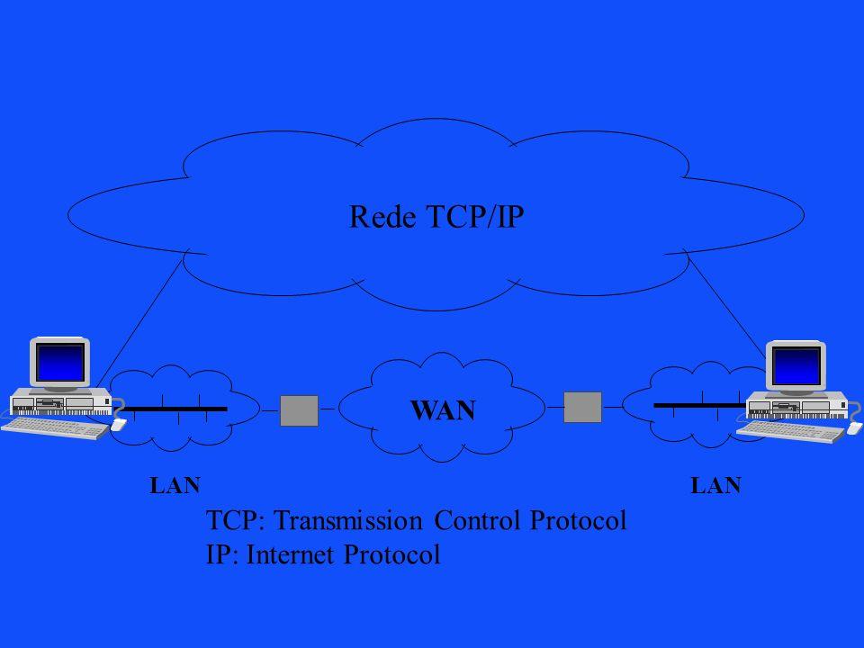 LAN WAN Rede TCP/IP TCP: Transmission Control Protocol IP: Internet Protocol