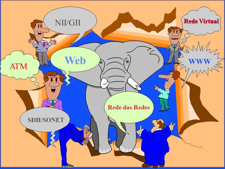 Rede das Redes SDH/SONET Web WWW Rede Virtual ATM NII/GII