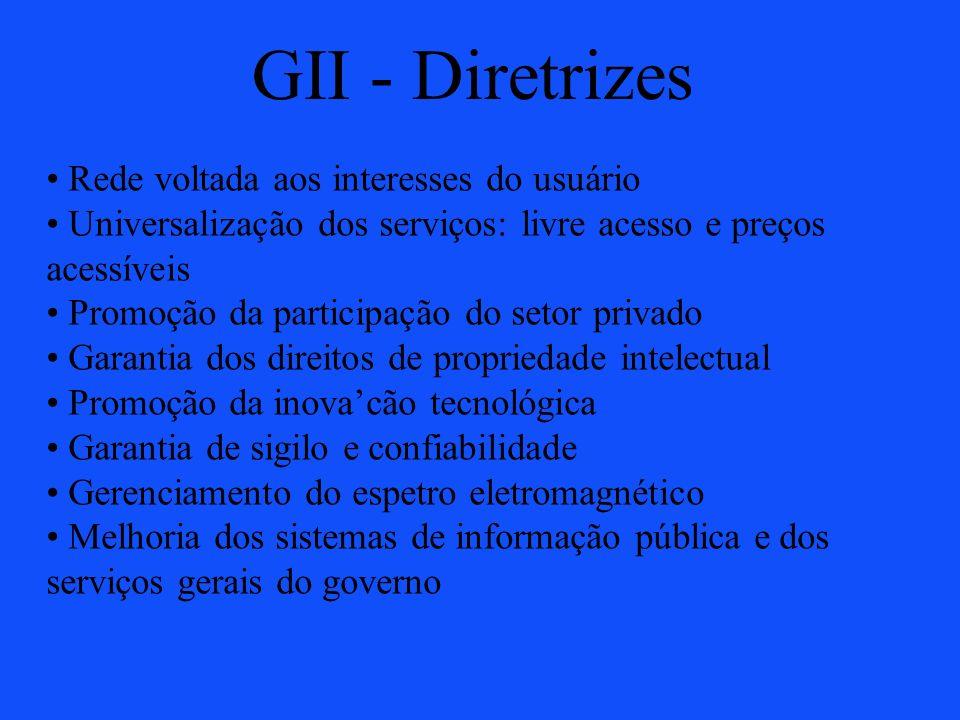 GII - Diretrizes Rede voltada aos interesses do usuário Universalização dos serviços: livre acesso e preços acessíveis Promoção da participação do set
