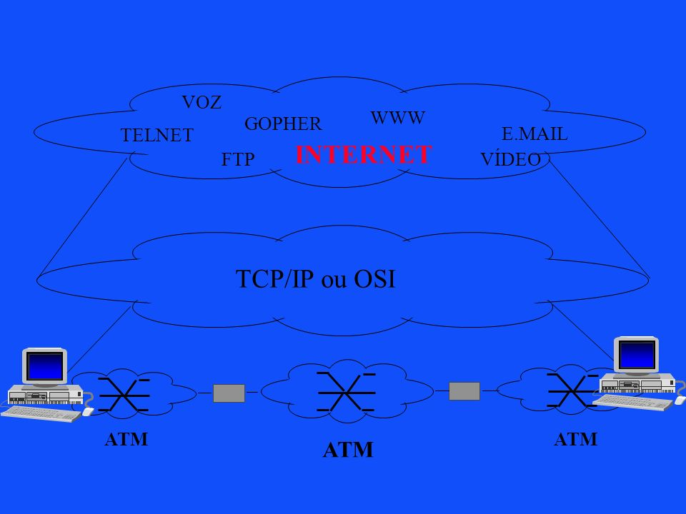 ATM TCP/IP ou OSI TELNET WWW FTP GOPHER E.MAIL INTERNET VOZ VÍDEO