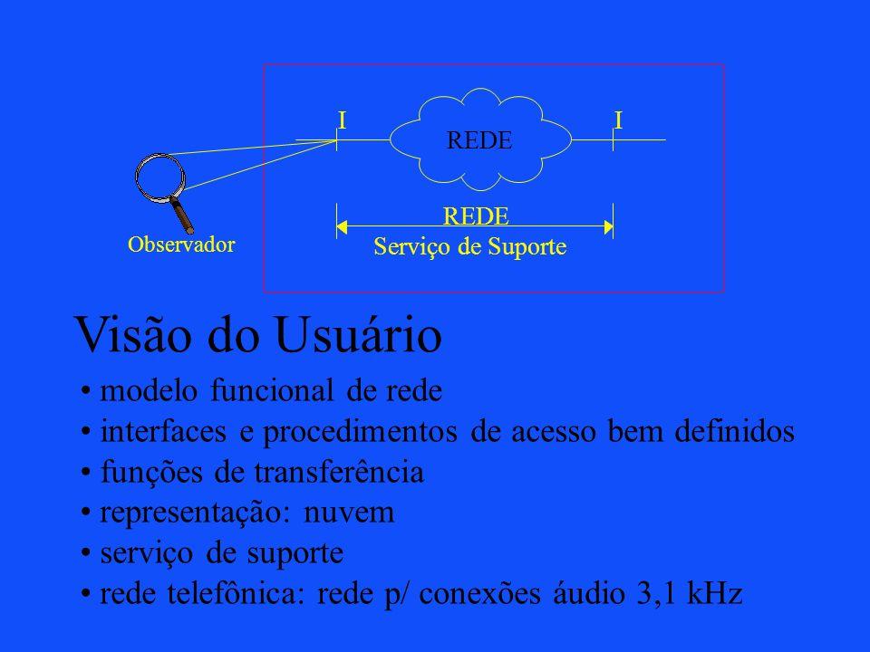 REDE II Serviço de Suporte Observador Visão do Usuário modelo funcional de rede interfaces e procedimentos de acesso bem definidos funções de transfer