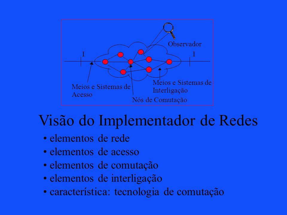 II Observador Meios e Sistemas de Acesso Nós de Comutação Meios e Sistemas de Interligação Visão do Implementador de Redes elementos de rede elementos