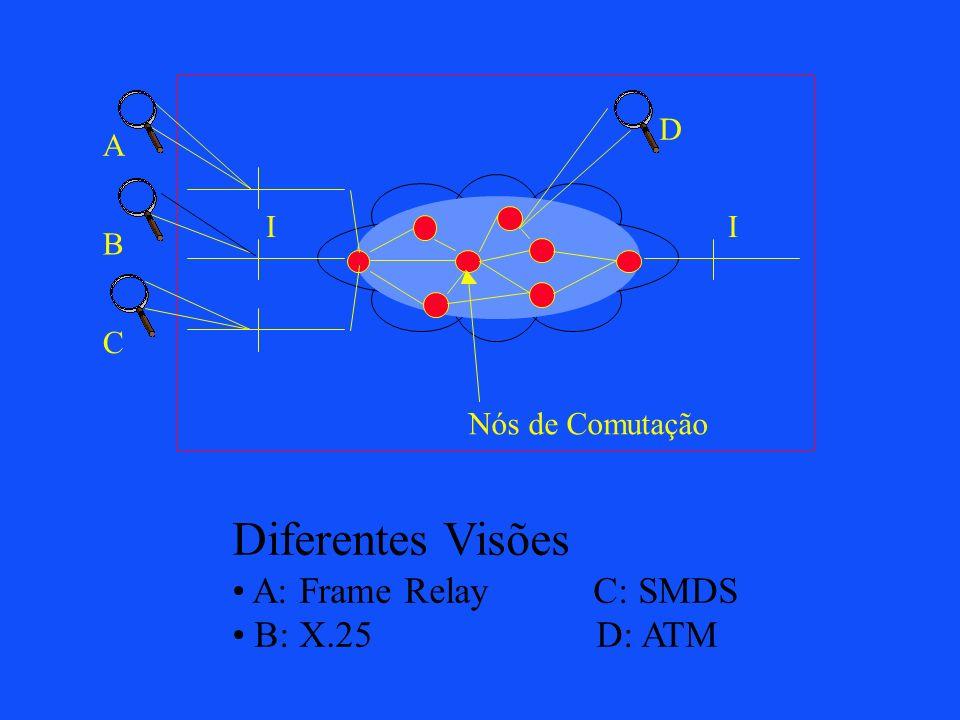 Redes de Telecomunicações Características Básicas Orientadas a conexão Voz ---> dados e imagem Inteligência centrada na rede Endereçamento hierárquico Roteamento hierárquico Exploração em regime de concessões Atividade muito verticalizada