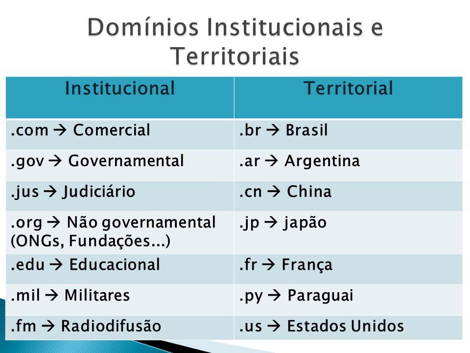 InstitucionalTerritorial.com Comercial.br Brasil.gov Governamental.ar Argentina.jus Judiciário.cn China.org Não governamental (ONGs, Fundações...).jp