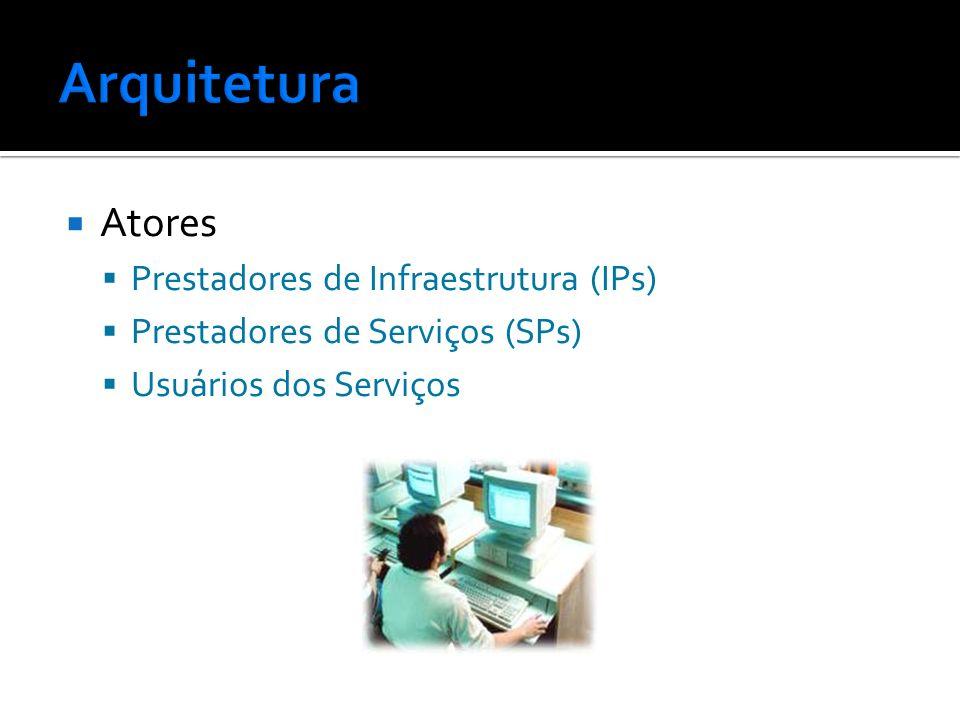 Atores Prestadores de Infraestrutura (IPs) Prestadores de Serviços (SPs) Usuários dos Serviços