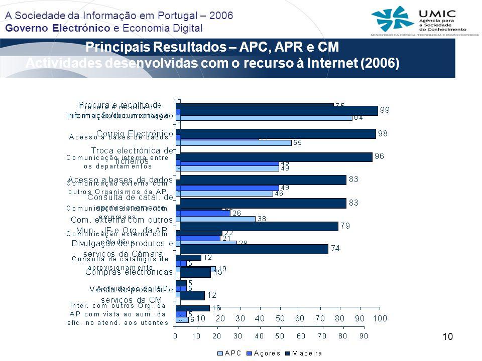 10 Principais Resultados – APC, APR e CM Actividades desenvolvidas com o recurso à Internet (2006) A Sociedade da Informação em Portugal – 2006 Govern