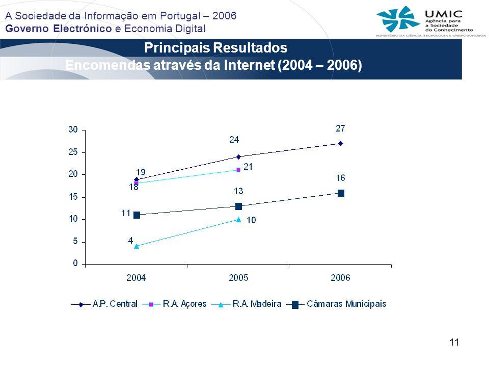 11 Principais Resultados A Sociedade da Informação em Portugal – 2006 Governo Electrónico e Economia Digital Encomendas através da Internet (2004 – 2006)