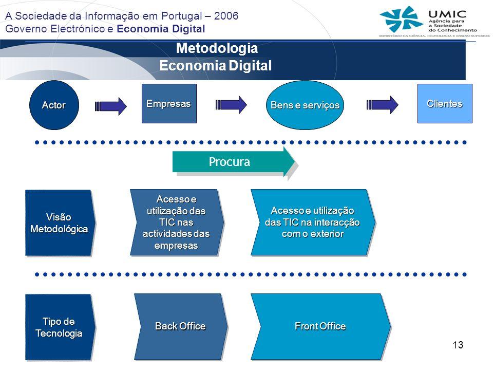 13 Metodologia Empresas Actor Bens e serviços Clientes Visão Metodológica Acesso e utilização das TIC nas actividades das empresas Acesso e utilização
