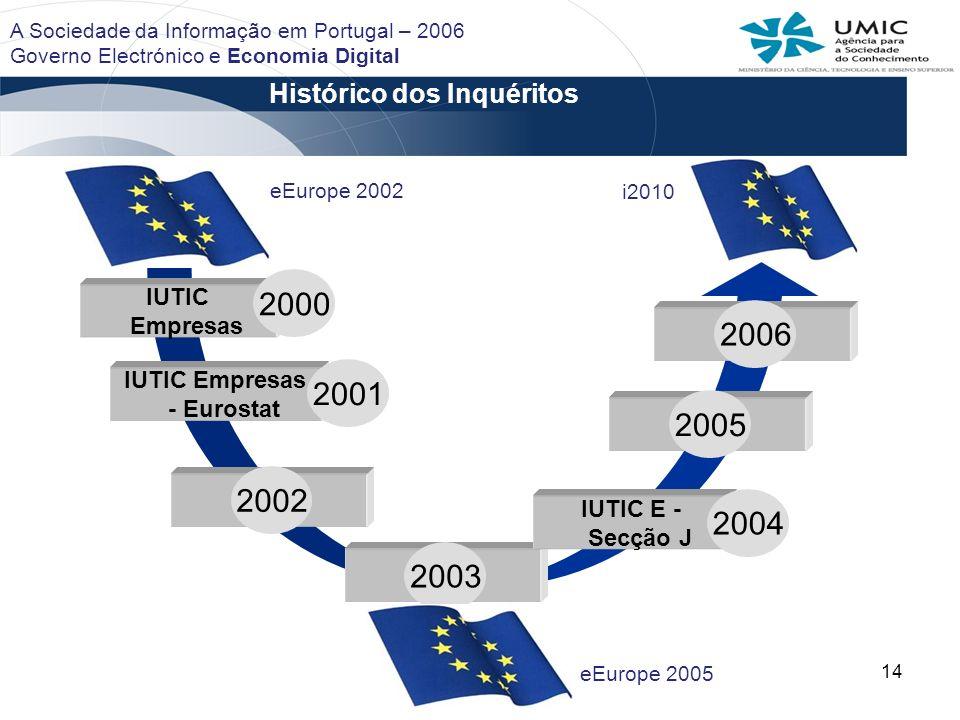 14 Histórico dos Inquéritos IUTIC Empresas IUTIC Empresas - Eurostat IUTIC E - Secção J 2000 2002 2003 2004 2005 2001 eEurope 2002 eEurope 2005 i2010 2006 A Sociedade da Informação em Portugal – 2006 Governo Electrónico e Economia Digital