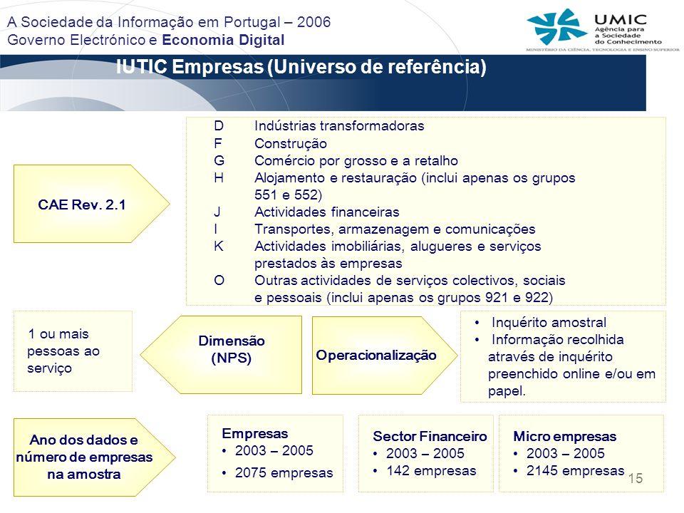 15 IUTIC Empresas (Universo de referência) CAE Rev. 2.1 DIndústrias transformadoras F Construção GComércio por grosso e a retalho HAlojamento e restau