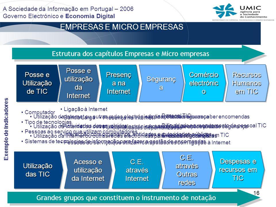 16 EMPRESAS E MICRO EMPRESAS Utilização das TIC Acesso e utilização da Internet C.E. através Internet C.E. através Outras redes C.E. através Outras re