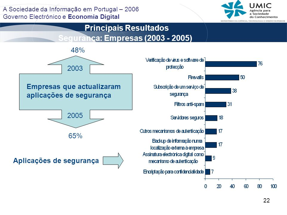 22 Principais Resultados A Sociedade da Informação em Portugal – 2006 Governo Electrónico e Economia Digital Segurança: Empresas (2003 - 2005) Aplicações de segurança Empresas que actualizaram aplicações de segurança 2003 65% 48% 2005