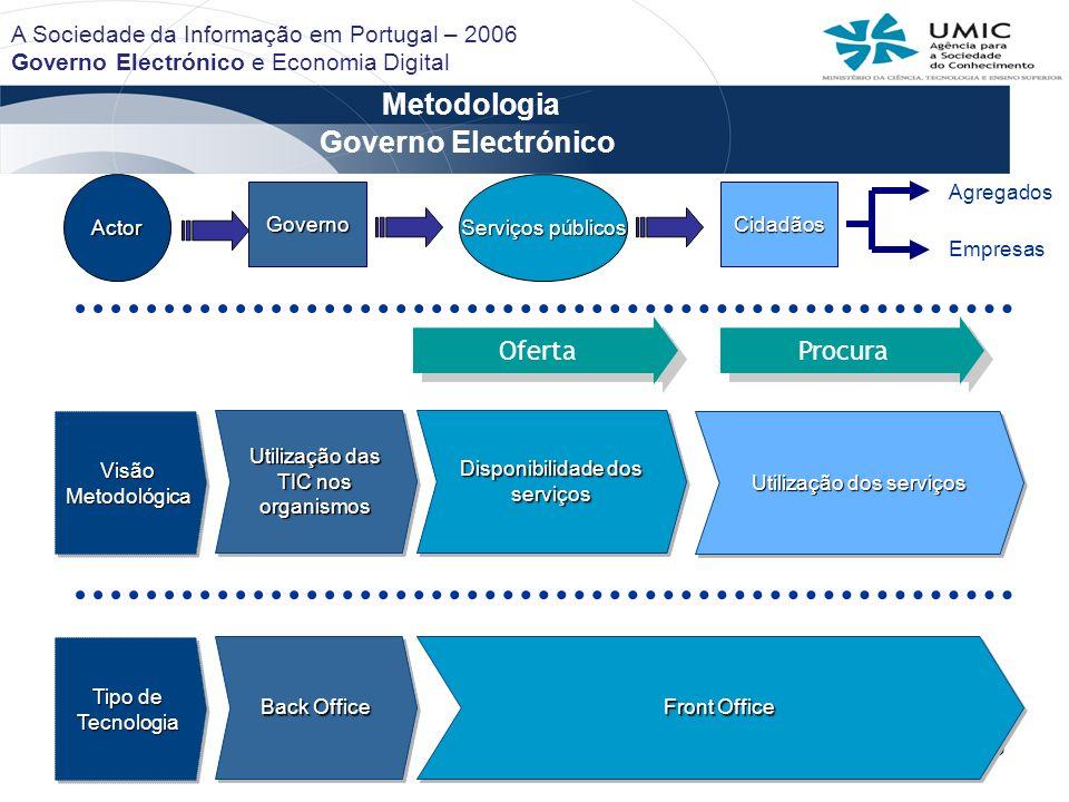3 Metodologia Governo Actor Serviçospúblicos Serviços públicos Cidadãos Agregados Empresas Visão Metodológica Utilização das TIC nos organismos Dispon