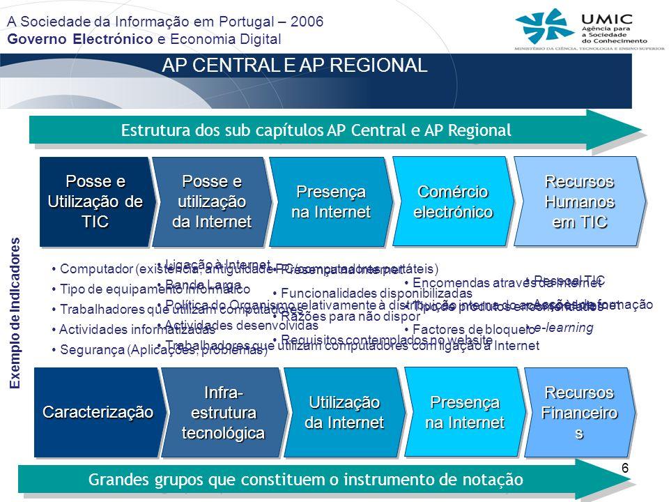 6 AP CENTRAL E AP REGIONAL CaracterizaçãoCaracterização Infra- estrutura tecnológica Utilização da Internet Recursos Financeiro s Grandes grupos que c
