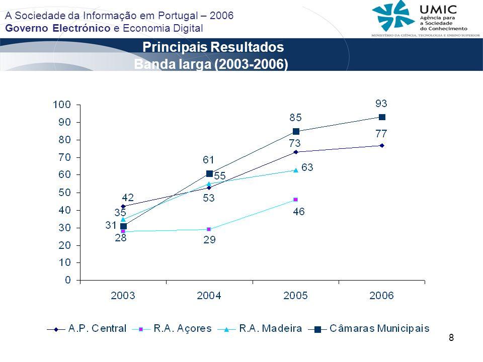 19 Principais Resultados A Sociedade da Informação em Portugal – 2006 Governo Electrónico e Economia Digital Banda larga (2003 – 2005)