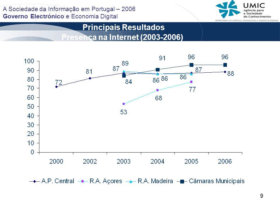 9 Principais Resultados A Sociedade da Informação em Portugal – 2006 Governo Electrónico e Economia Digital Presença na Internet (2003-2006)